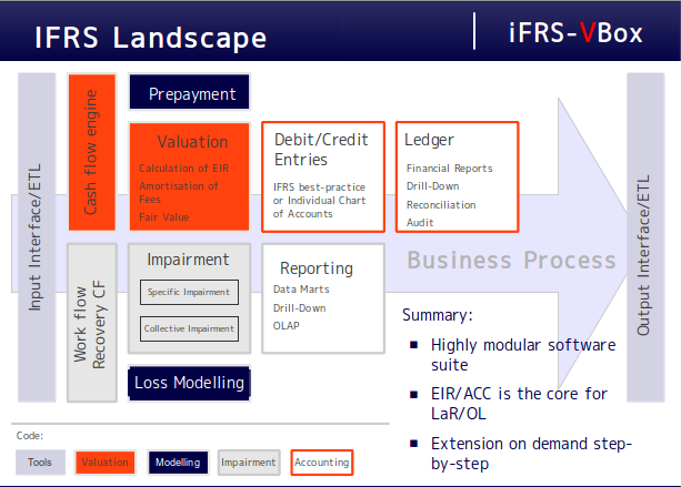 iFRS-VBox functional modules